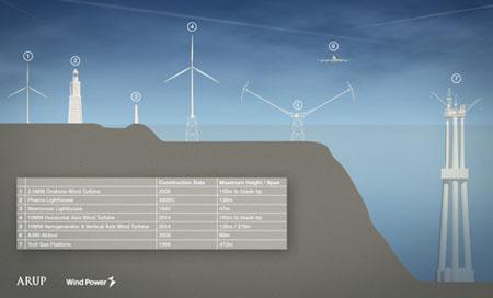 Aerogenerator X Wind Turbine