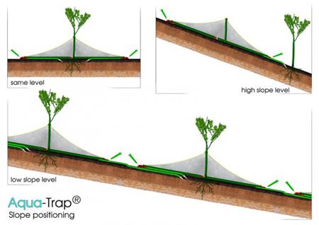 Aqua Trap