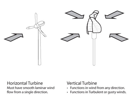 Helix Wind Turbine
