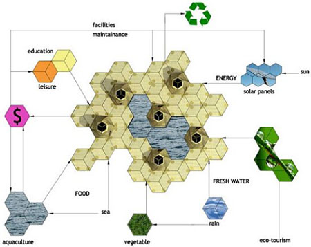 Hexagonal Floating Community