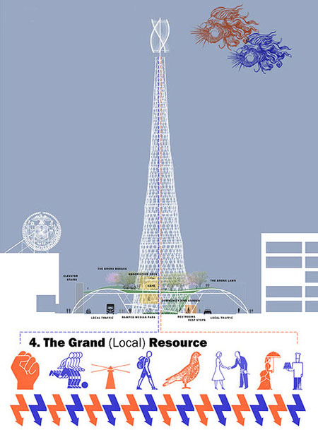The Grand Resource