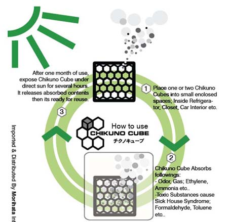 Chikuno Cube