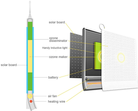 Solar Powered Drier And Cleaner